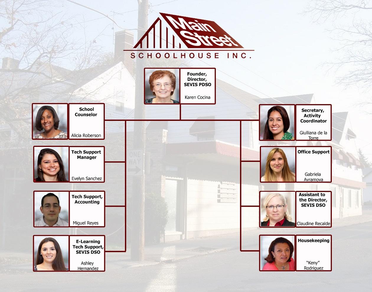 Organization chart main street schoolhouse language institute o1 o2 o3 altavistaventures Choice Image